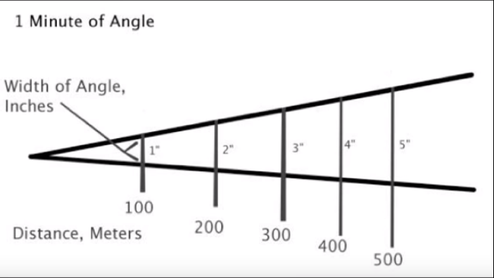 Minuto de ángulo (Minute of Angle) - Por Redacción Espacio Armas