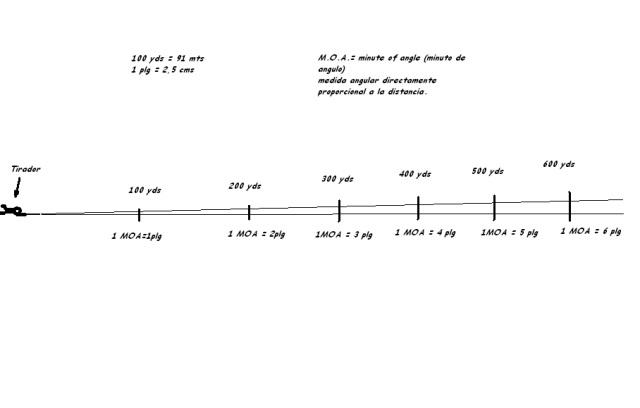 Tirador y cálculo de M.O.A. - Por Redacción Espacio Armas