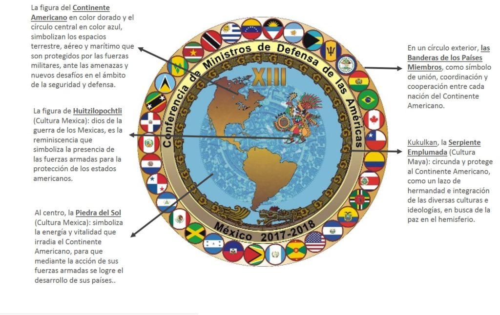 Significado del Logo de la XIII Conferencia de Ministros de Defensa de las Américas