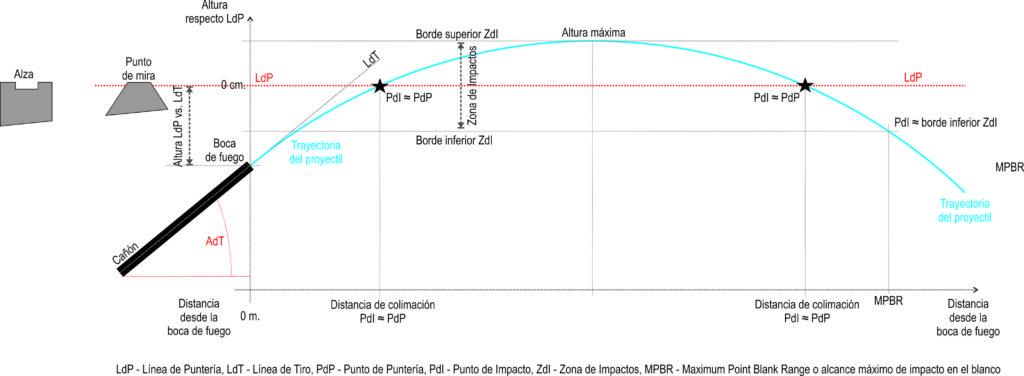 Trayectoria y coeficiente balístico - Fuente fotografía: KILERMT.