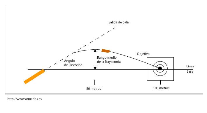 Infografía sobre el coeficiente balístico - Por Redacción Espacio Armas