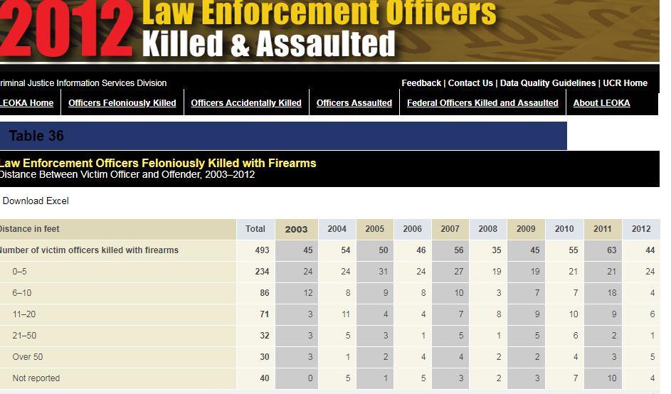 Policía y porte de arma con cartucho en la recámara. Estadísticas F.B.I. - Por Redacción Espacio Armas