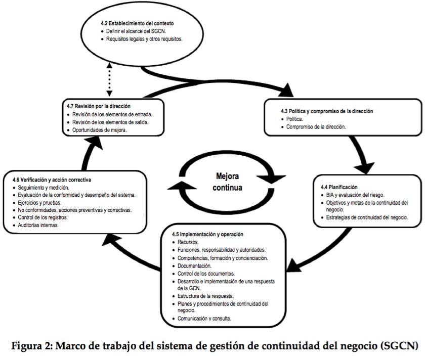 Marco de trabajo del sistema de gestión de continuidad del negocio (SGCN) - Por Ing. Kevin Palacios