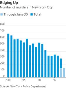 Aumento delitos en la ciudad de Nueva York en 2018
