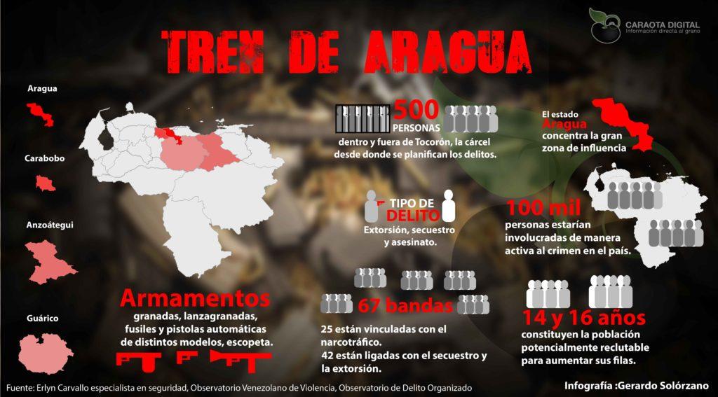 """Organización criminal """"El Tren de Aragua"""". Redacción Espacio Armas"""