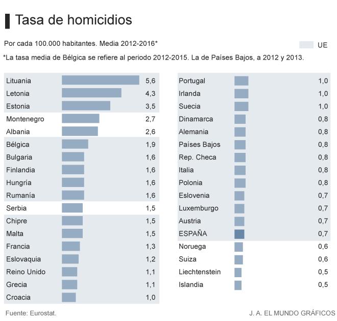 Tasa de homicidios, el país italiano se encuentra entre los países con el menor porcentaje de estos crímenes. Fuente Eurostat. Redacción Espacio Armas.