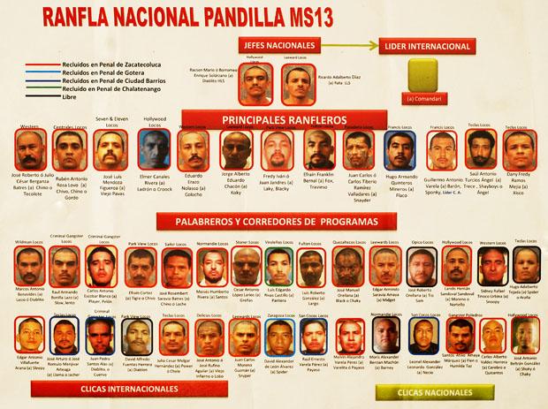 Mara MS13 y extorsión: el principal sustento de la pandilla