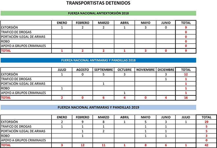 unos 50 trabajadores del transporte público han sido asesinados en Honduras.
