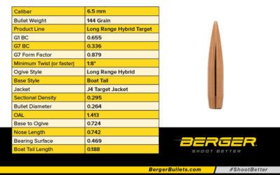 Nuevas municiones  de largo alcance de Berger (6 mm, 6.5 mm, .22)