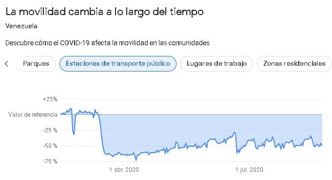 Movilidad transporte publico en Venezuela 2020