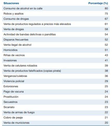 tipos y cantidad en porcentaje de hechos delictivos en Venezuela 2015