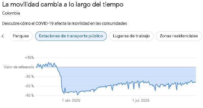 Colombia, movilidad transporte publico en Colombia durante la pandemia de COVID19. Septiembre 2020.