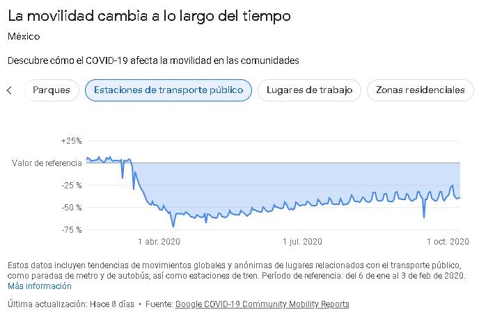 coronavirus cuarentena y movilidad en México