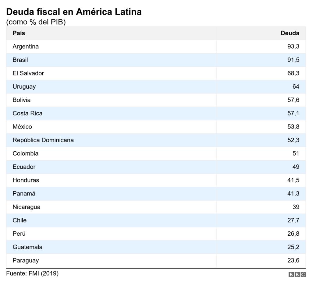 deuda fiscal en America Latina 2020 y pandemia