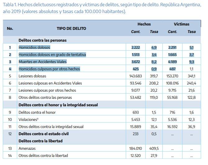 hechos violentos en Argentina 2019